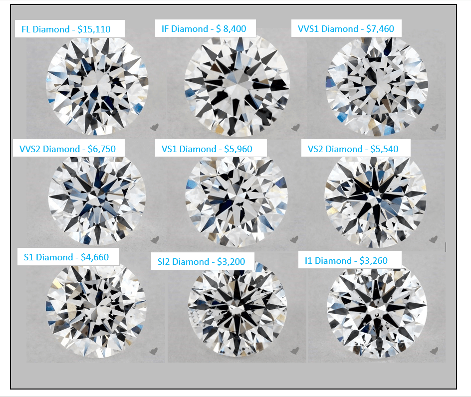 diamond clarity grades with price side by side
