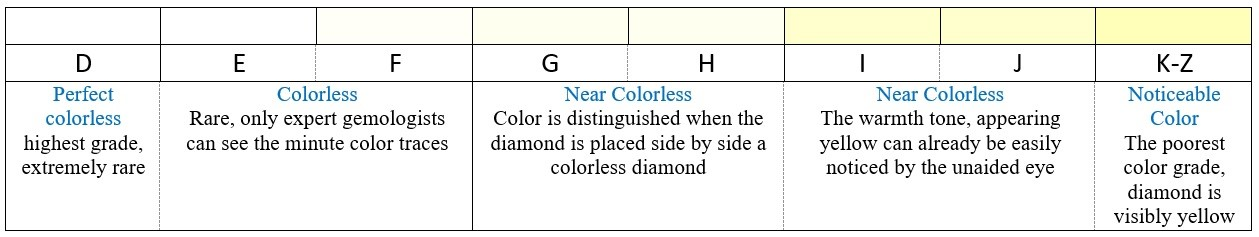 Diamond color grading chart