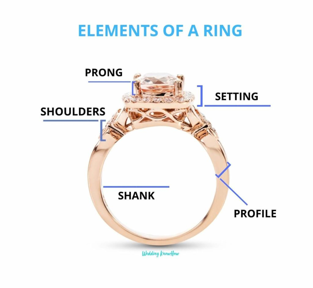 Elements of a Ring