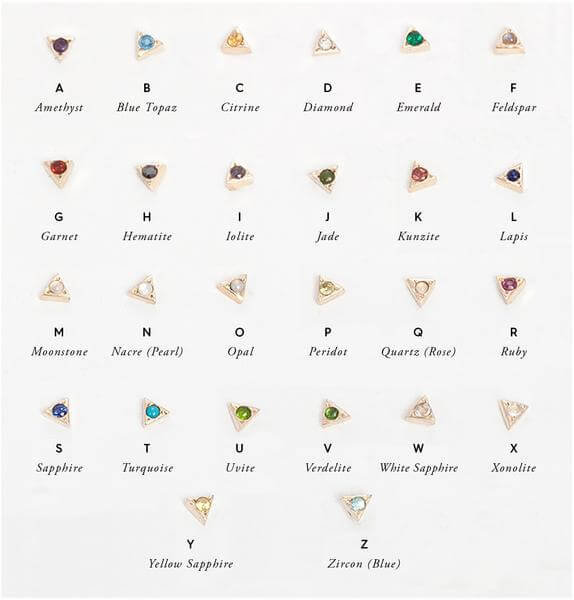 Gemstone alphabet chart