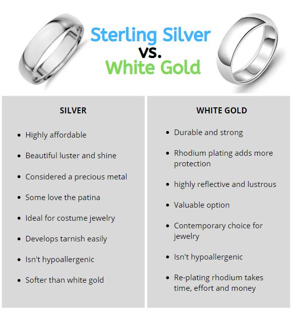Silver vs white gold infographic