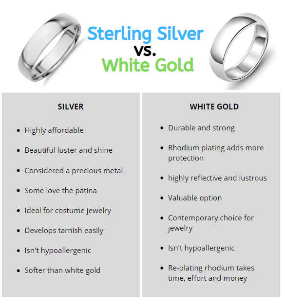 Silver vs white gold infographic