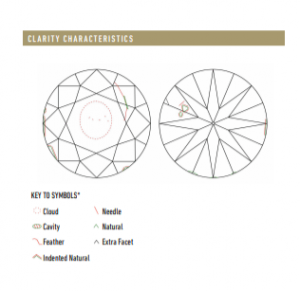 GIA clarity plot