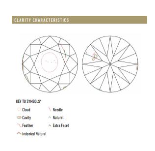 GIA-clarity-plot