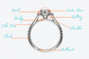 Parts of a ring