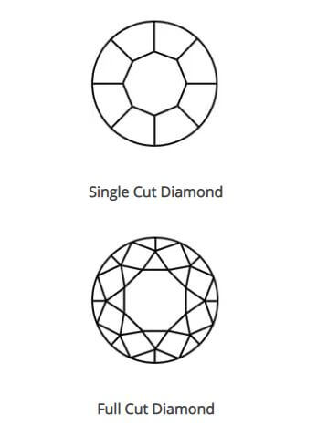 Types of melee diamond cuts